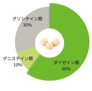ダイゼイン類55%、ゲニステイン類15%、グリシテイン類30%