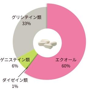 エクオール49%、ダイゼイン類10%、ゲニステイン類11%、グリシテイン類30%