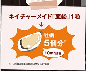 ネイチャーメイド「亜鉛」1粒 → 牡蠣5個分
