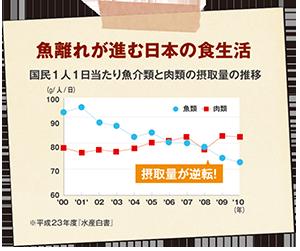 魚離れが進む日本の食生活