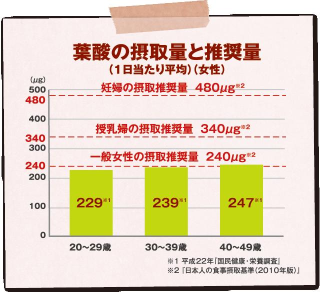 葉酸の摂取量と推奨量