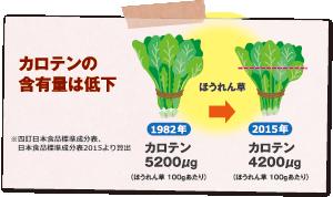 カロテンの含有量は低下