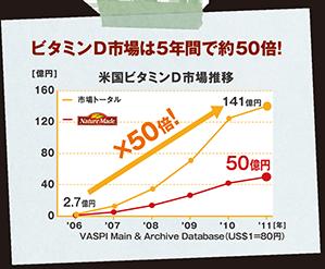 ビタミンD市場は5年間で約50倍