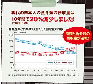 現代の日本人の魚介類摂取量は10年間で20%減少しました。