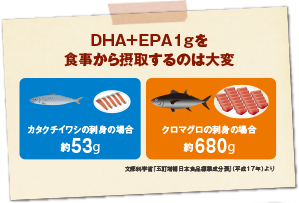 DHA+EPA1gを食事から摂取するのは大変